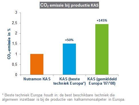 CO2_emissie_productie_kas.jpg