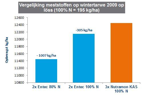Duidelijke opbrengstverschillen tussen meststoffen in tarwe op loss1.JPG
