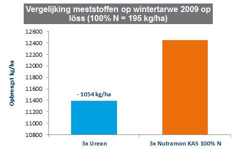 Duidelijke opbrengstverschillen tussen meststoffen in tarwe op loss2.JPG