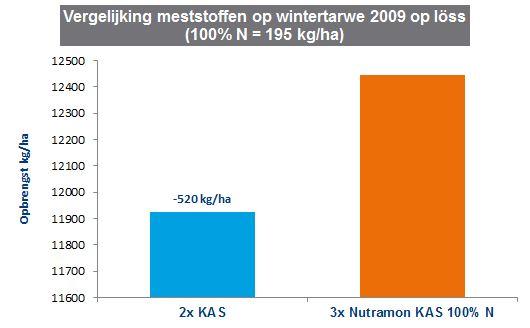 Duidelijke opbrengstverschillen tussen meststoffen in tarwe op loss3.JPG