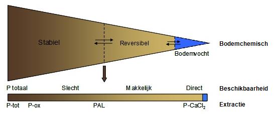fosfaat_bodem.png