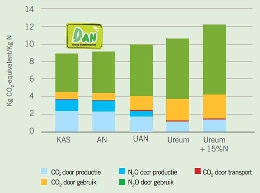 vergelijking_co2-uitstoot.png
